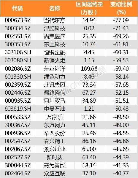 【陆港通】北向资金昨日增持740家公司 金通灵加仓比例最大(附名单)