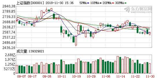 A股11月红盘收官 创业板指月涨4%结束7连阴