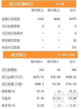 三板动态:4日挂牌企业总数达到10777家