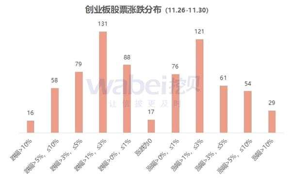 创业板股票涨跌(11.26-30):51%股价下滑 市值缩水344亿