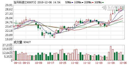 当升科技跌1.5% 公司股东与金川集团战略合作