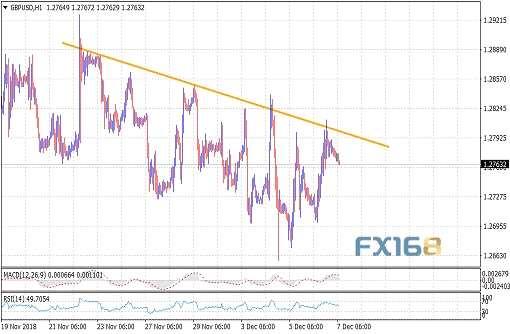 英镑兑美元12月7日技术分析