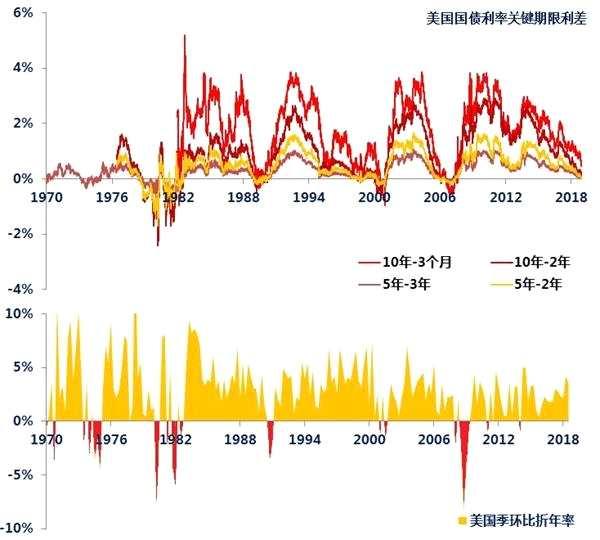 美债利率倒挂后 要格外小心长期利率可能出其不意的回马枪