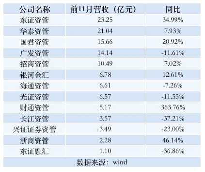 券商资管前11月净利润排名:东方红大赚9.2亿只能排第二 最赚钱的竟然是它