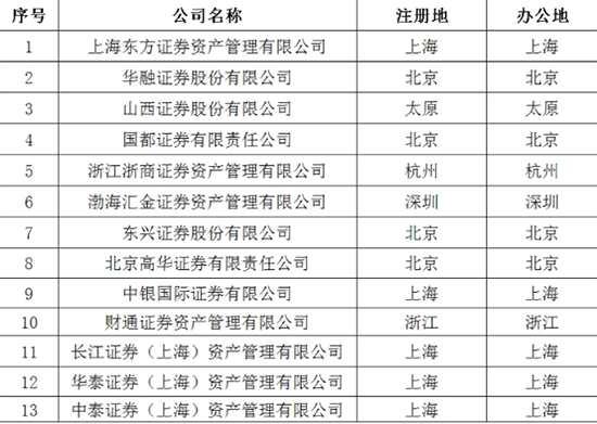 券商简报1210:券商减员4848人一线月薪低到不用交税