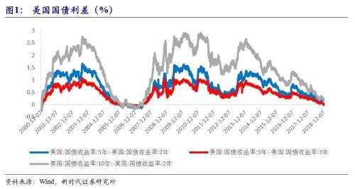 潘向东:美债收益率倒挂