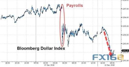 """美元早盘为何突然急跌?高盛最新报告或是一大""""祸首"""""""