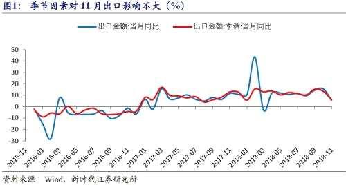 潘向东:出口增速下滑的两个因素与未来趋势展望