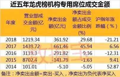 年内机构龙虎榜净卖出超300亿 医药股遭遇巨量砸盘