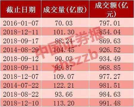 又见地量:沪市成交创近三年新低 风格转换能成真?