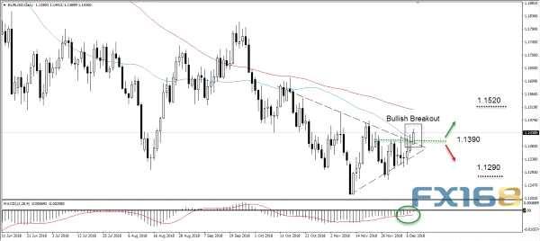 欧元、英镑、日元、黄金、原油及道指未来一周走势前瞻