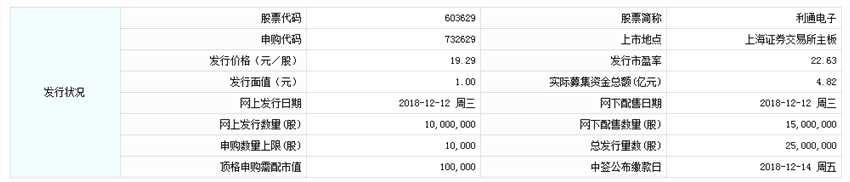12月12日新股提示:利通电子申购