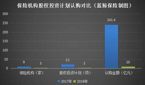 """险资举牌方面,2018年, 6家险企及一致行动人举牌8家上市公司,交易金额折合人民币约184.98亿元,细化来看,平安人寿""""上榜""""频次最高,包括举牌久远银海(002777.SZ)、中国中药(00570.HK)、华夏幸福(600340.SH)。"""