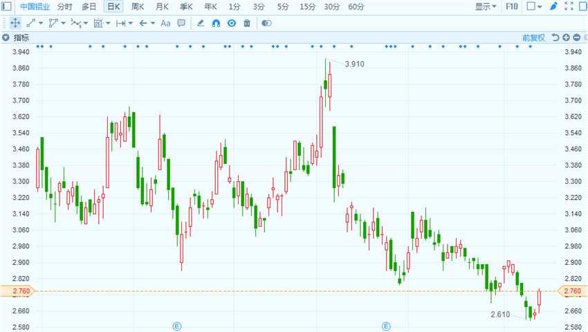 购入山西华兴50%股权 中国铝业(02600.HK)续涨4.15%