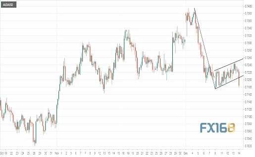 分析师:澳元现重大技术破败 未来恐跌至0.70