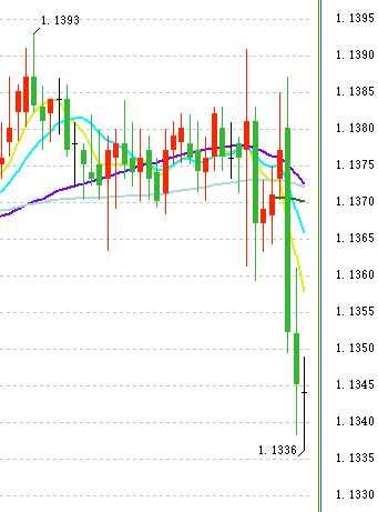 德拉基果然放出大招:下调经济、通胀预期 欧元急挫、美元攻上97