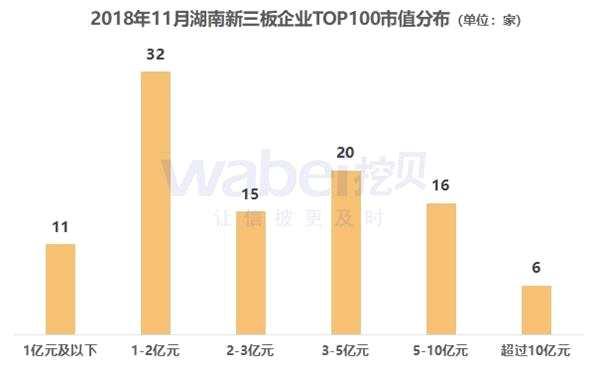 2018年11月湖南新三板企业市值TOP100