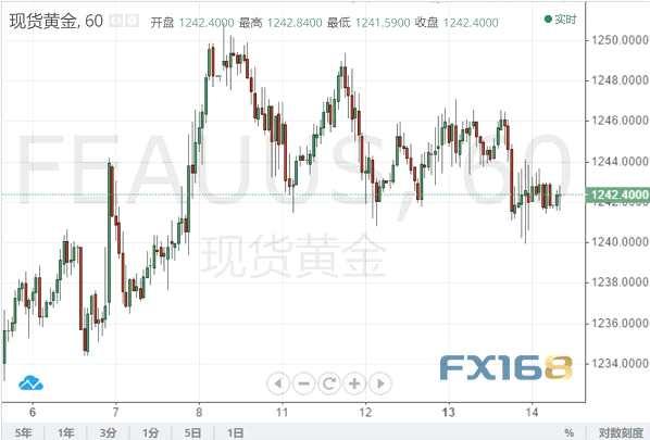 """隔夜欧元重挫、原油回升、黄金多头力不从心 今夜还有""""恐怖数据"""""""