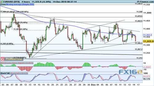 美元霸气归来、非美看空逆转在即?欧元、英镑及日元走势分析预测