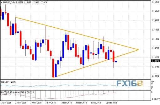 欧元本周如何走? 分析师:恐下测年内低点