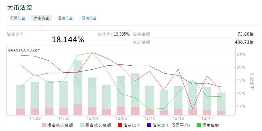 12月17日港股沽空统计丨信利国际(00732.HK)今日沽空比率最高
