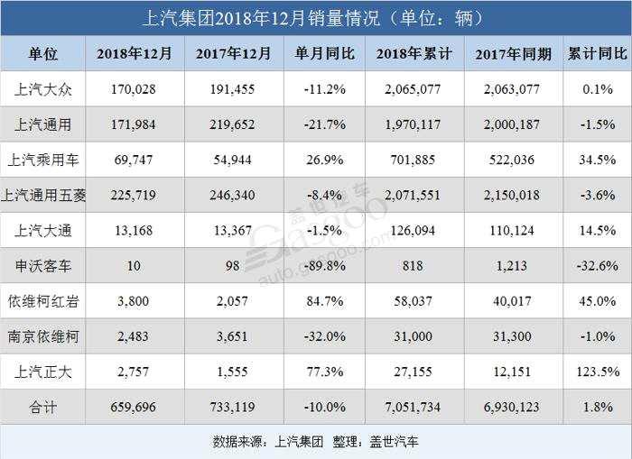 上汽集团2018年销量超705万辆 上汽乘用?#30340;?#21183;大增34.5%