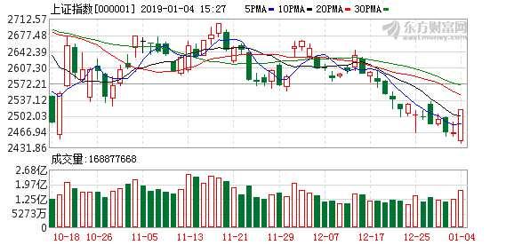 券商股意外暴动!15只券商股涨停 板块大涨7% 暴动以后如何走