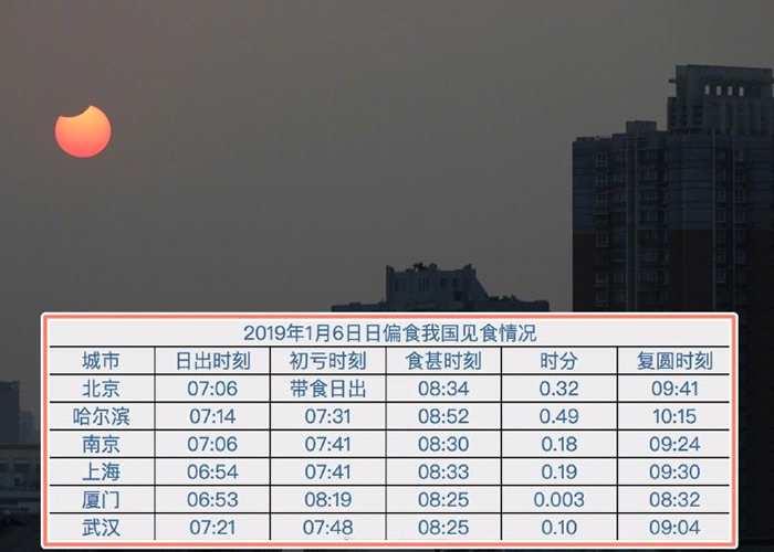 因所在地方有异,民众观看日偏食的时间不同。