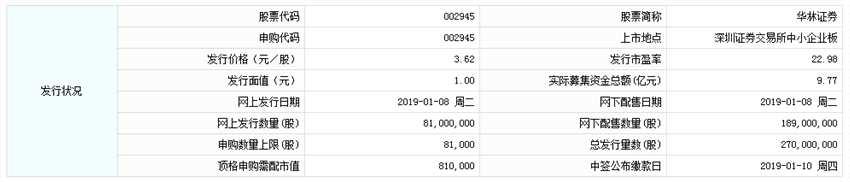 8日新股提示:华林证券申购 ST长油重新上市