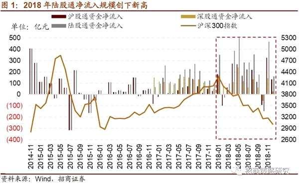 招商策略:陆股通持股调仓全景图 主板占比呈上涨趋势