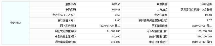 华林证券今日申购 顶格申购需配市值81万元