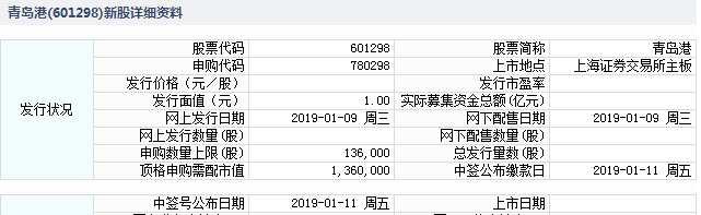 1月9日新股提示:青岛港申购 华林证券公布中签率