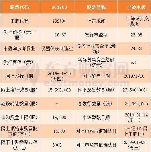 宁波水表1月10日申购指南 顶格申购需配市值15万