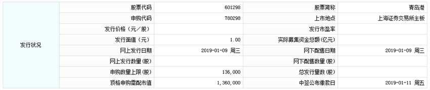 青岛港今日申购 顶格申购需配市值136万元