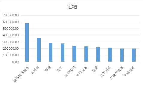 """604亿!盘点2018年新三板十大""""吸金""""行业"""