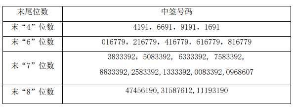 14日新股提示:宁波水表公布中签号 明阳智能公布中签率