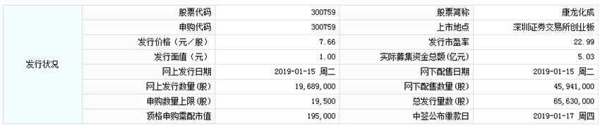 康龙化成今日申购 顶格申购需配市值19.5万元
