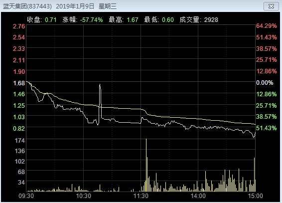"""蓝天集团全天暴跌57.74% """"砸盘侠""""来了?!"""