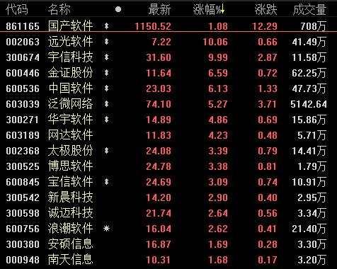 1月16日板块复盘:2019年春节档预热 影视公司竞相追逐(附图表)