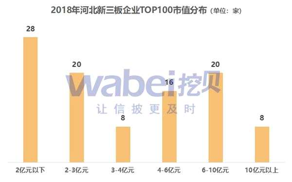 2018年河北新三板企业市值TOP100