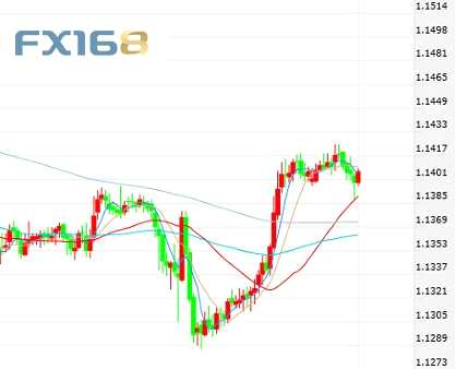 最新!欧元、日元短线操作建议