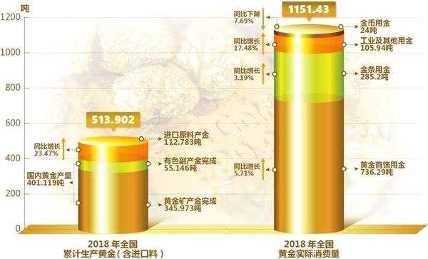 中国黄金协会:2018年我国黄金消费量1151.43吨