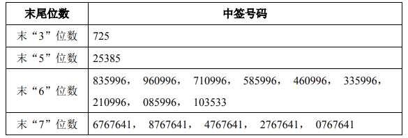 1月31日新股提示:福莱特公布中签号 立华股份公布中签率