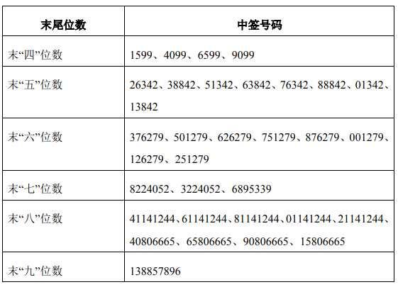 2月1日新股提示:恒铭达上市 立华股份公布中签号