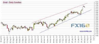 欧元、美元指数、日元、英镑和澳元最新技术前景分析