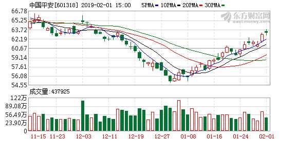 百亿元权益基金重仓股寻踪 中国平安登榜19家基金前十大重仓股