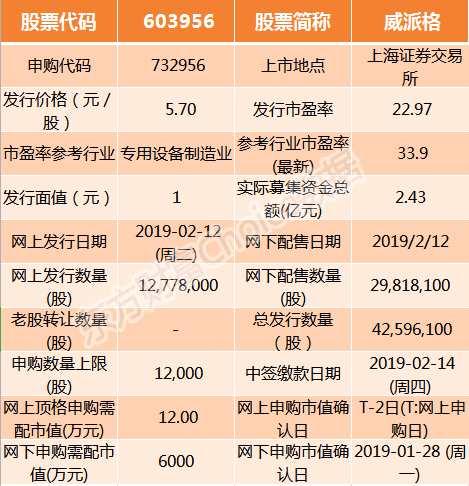 威派格2月12日申购指南 顶格申购需配市值12万