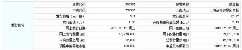 威派格今日申购 顶格申购需配市值12万元