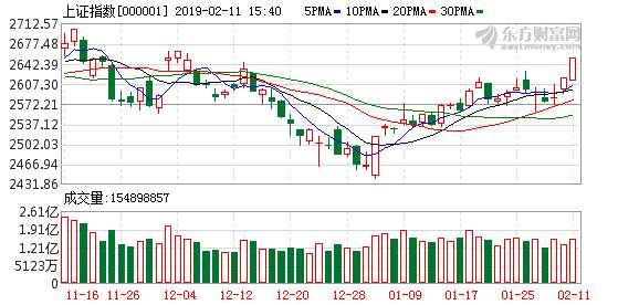 广州万隆:大级别信号或倒逼资金入市 蓝筹股估值有望持续攀升