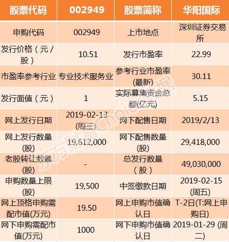 华阳国际和七彩化学2月13日申购指南(附打新攻略)